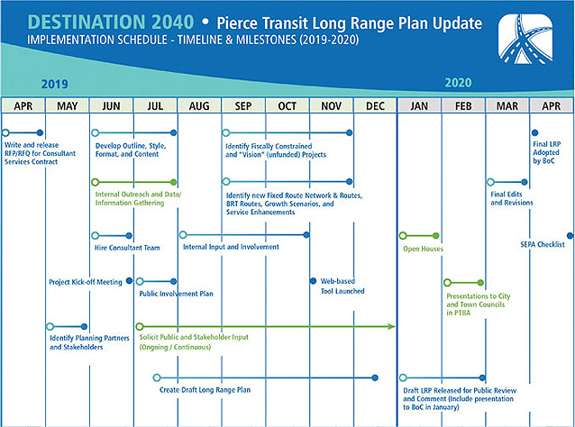 Long Range Plan Milestones